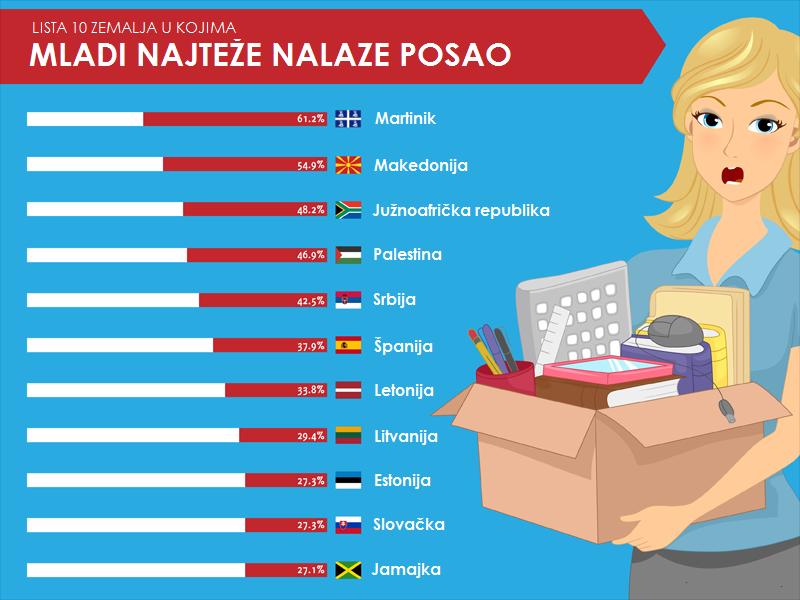 10 zemalja u kojima mladi najteže mogu da nadju posao