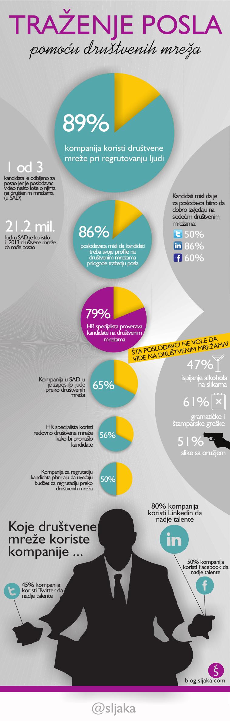 Kako naći posao preko društvenih mreža?