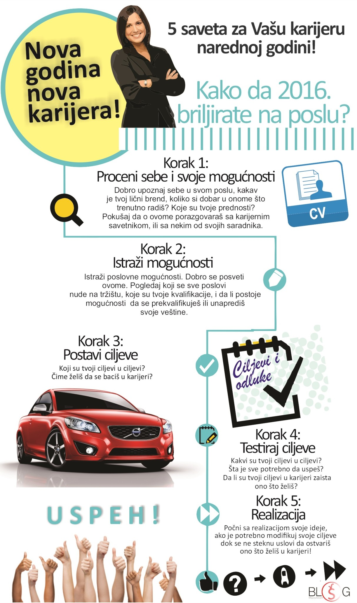 Infografik2015_karijera