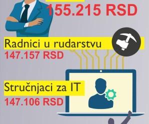 Oni su najbolje plaćeni u Srbiji