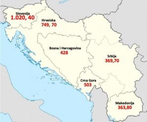 Kolike su plate u zemljama bivše Jugoslavije?